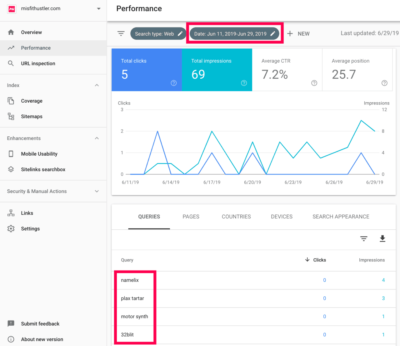 fast google ranking early impressions