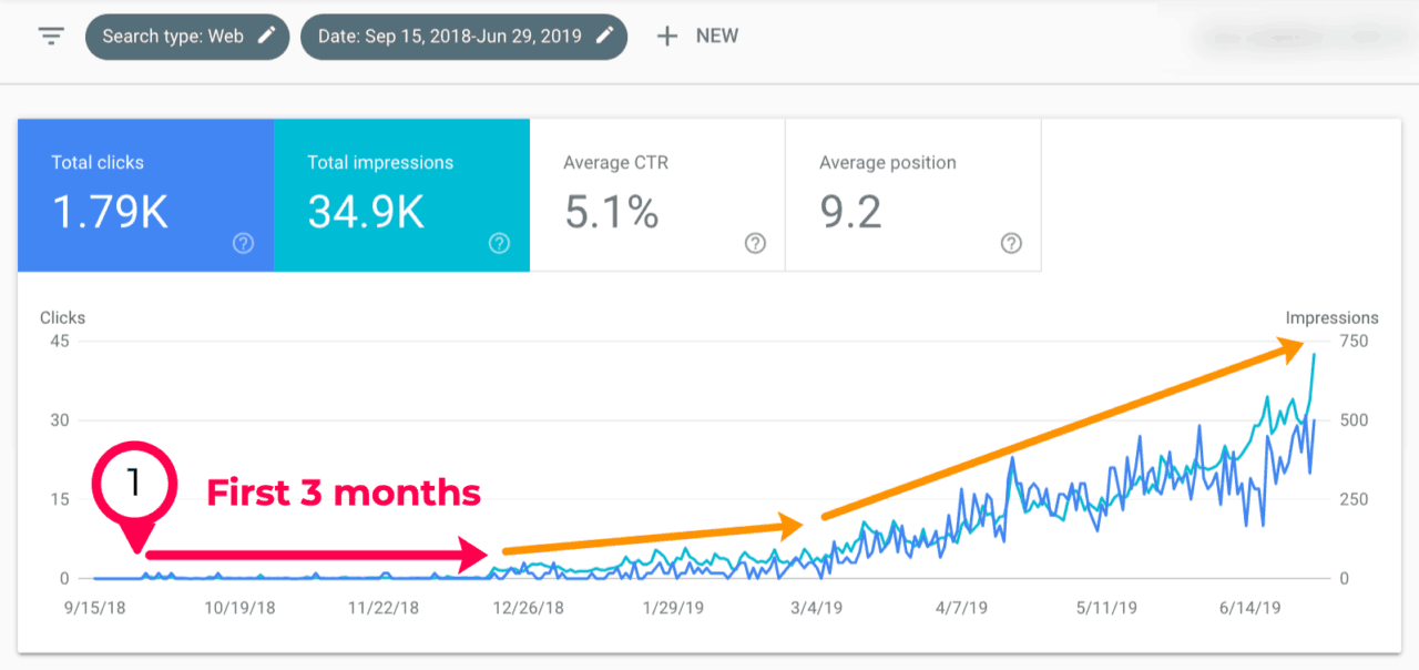 fast google ranking search console first 9 months