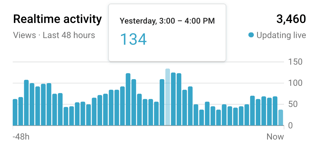 best time post youtube realtime activity 2