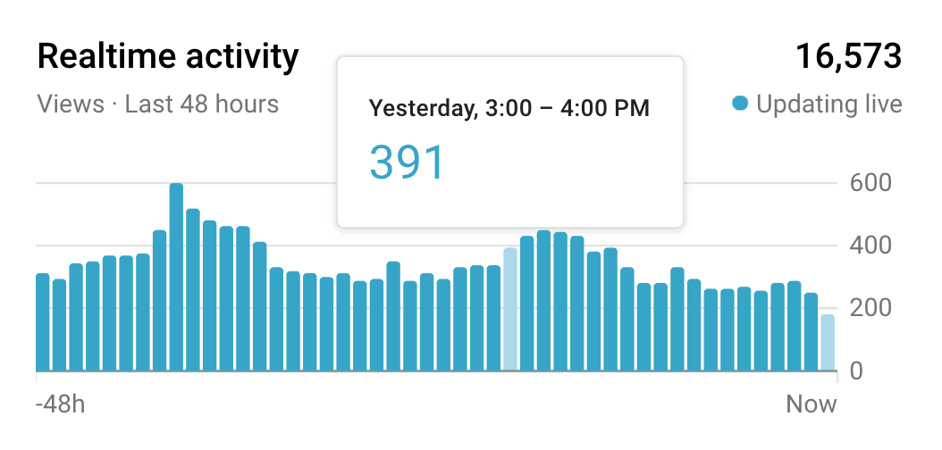 best time post youtube realtime activity