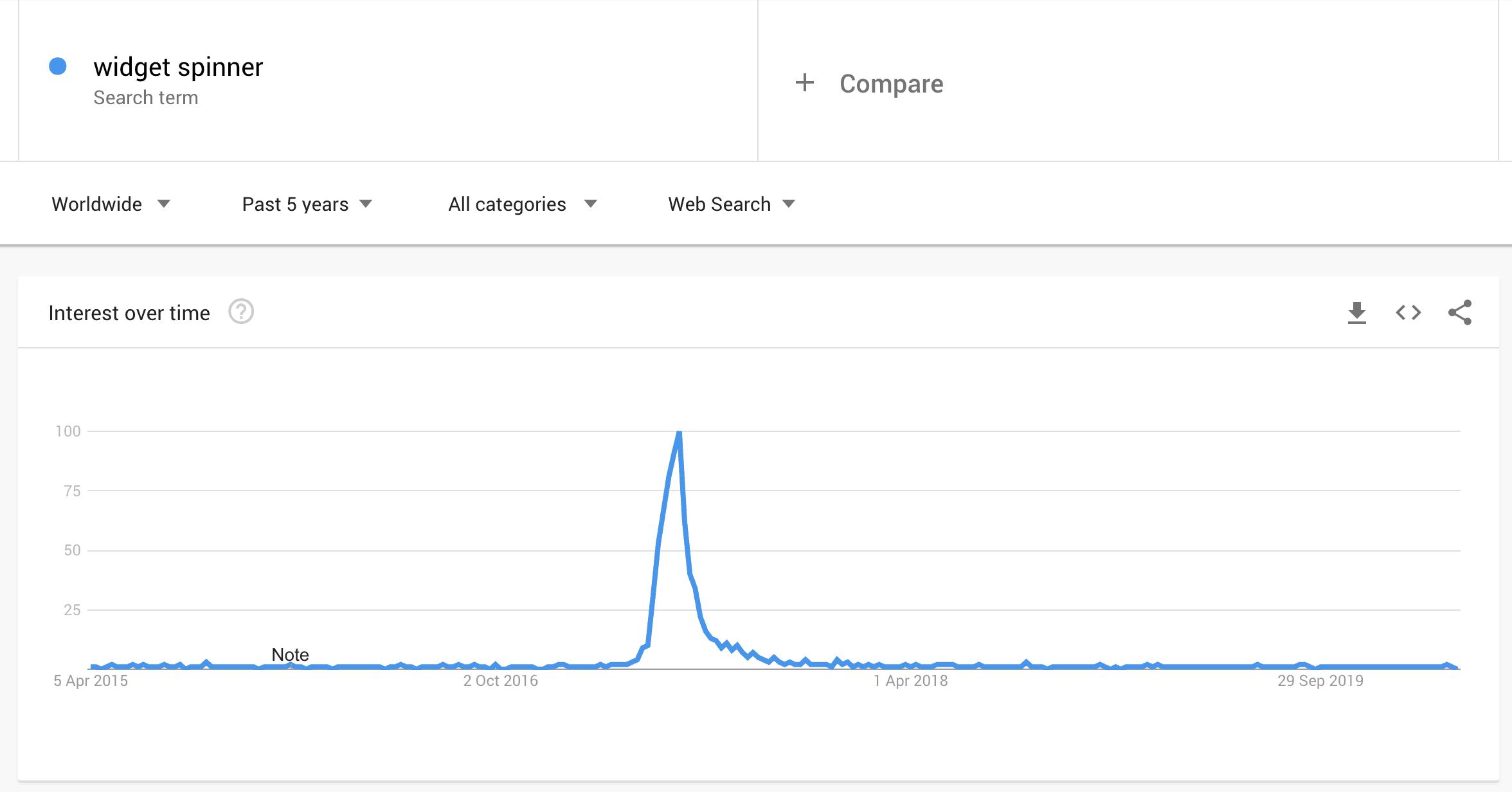 widget spinner google trend last 5 years
