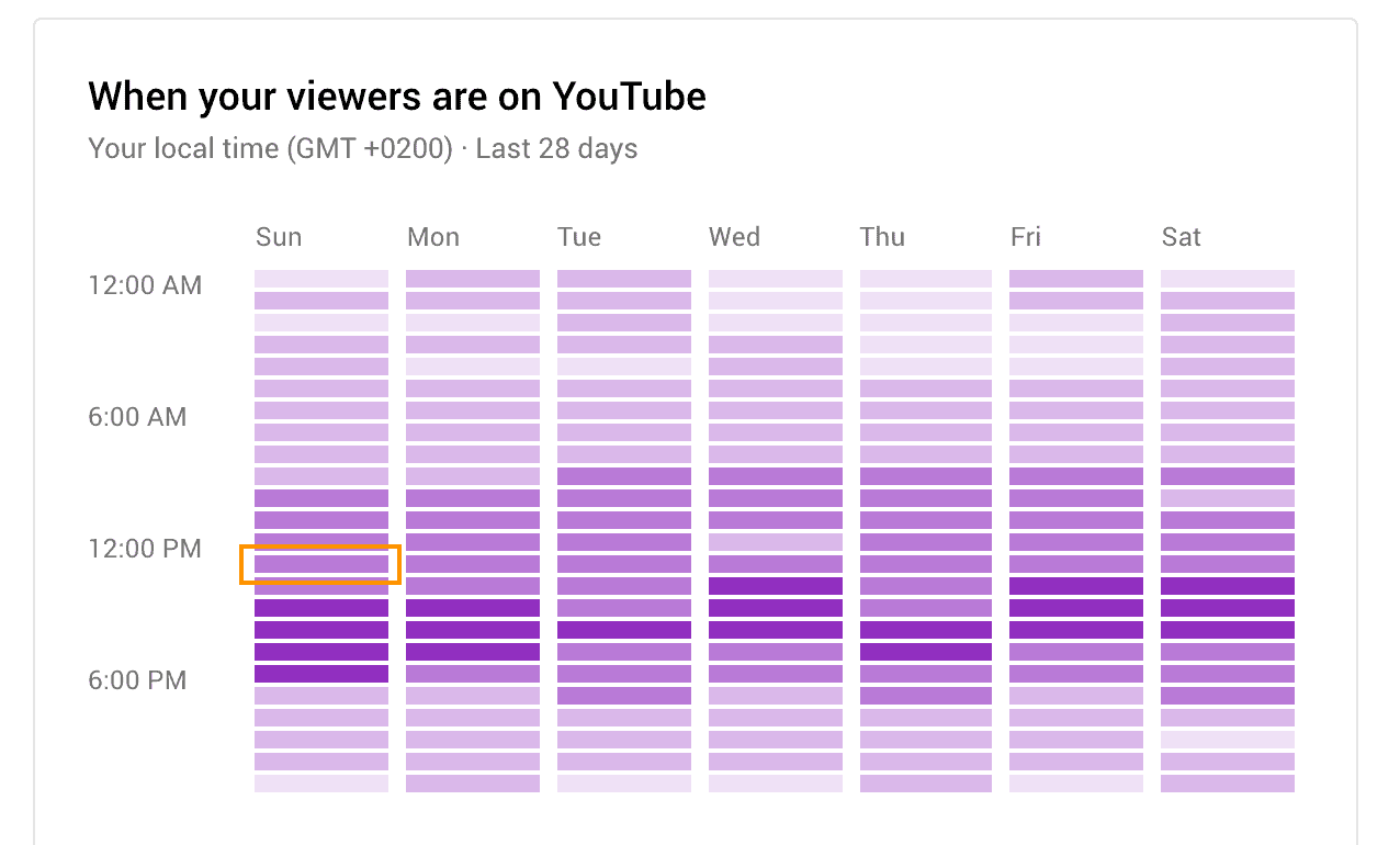 best time to post on youtube best hour