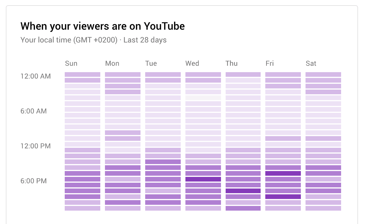 best time to post on youtube business channel