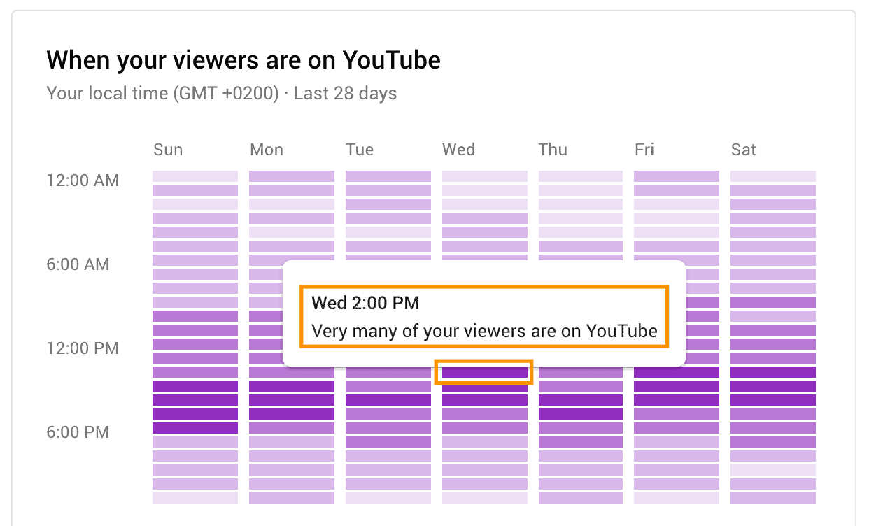 best time to post on youtube dark purple bars