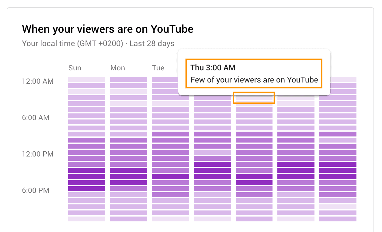 best time to post on youtube light purple bars
