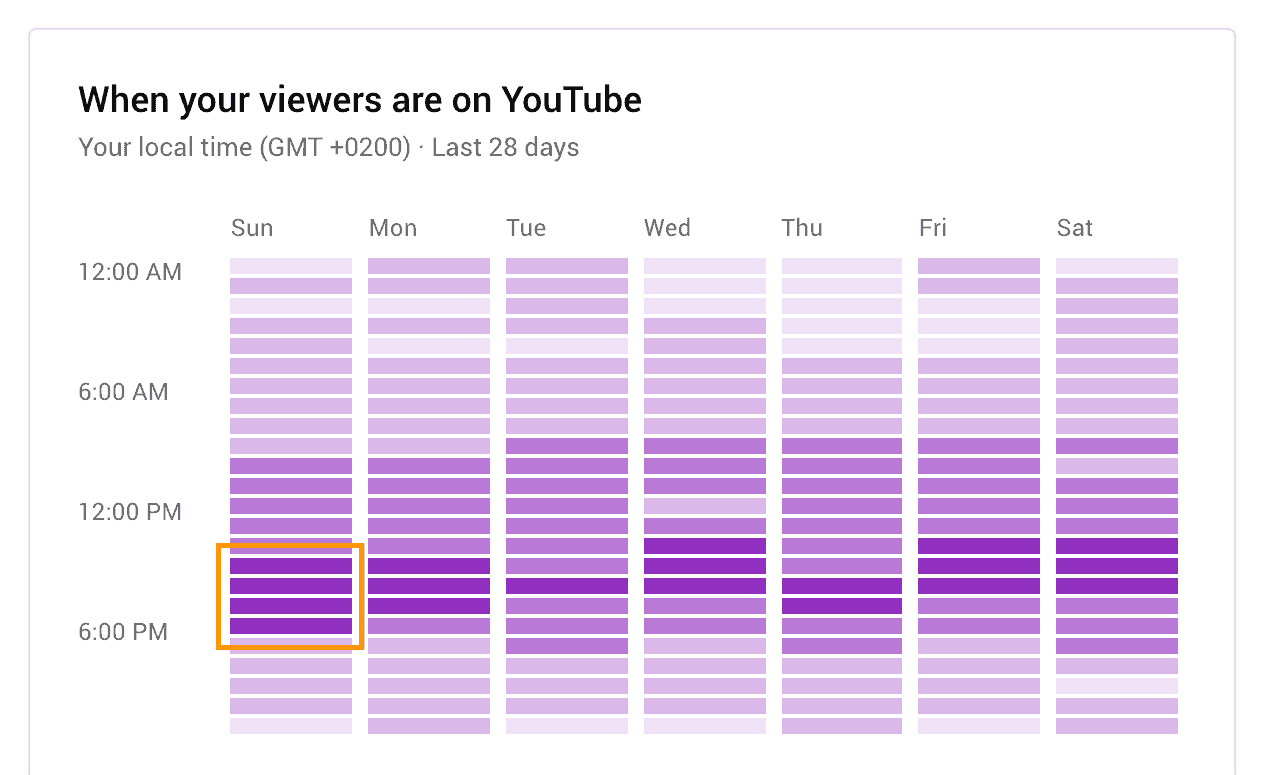 best time to post on youtube most darkest purple bars