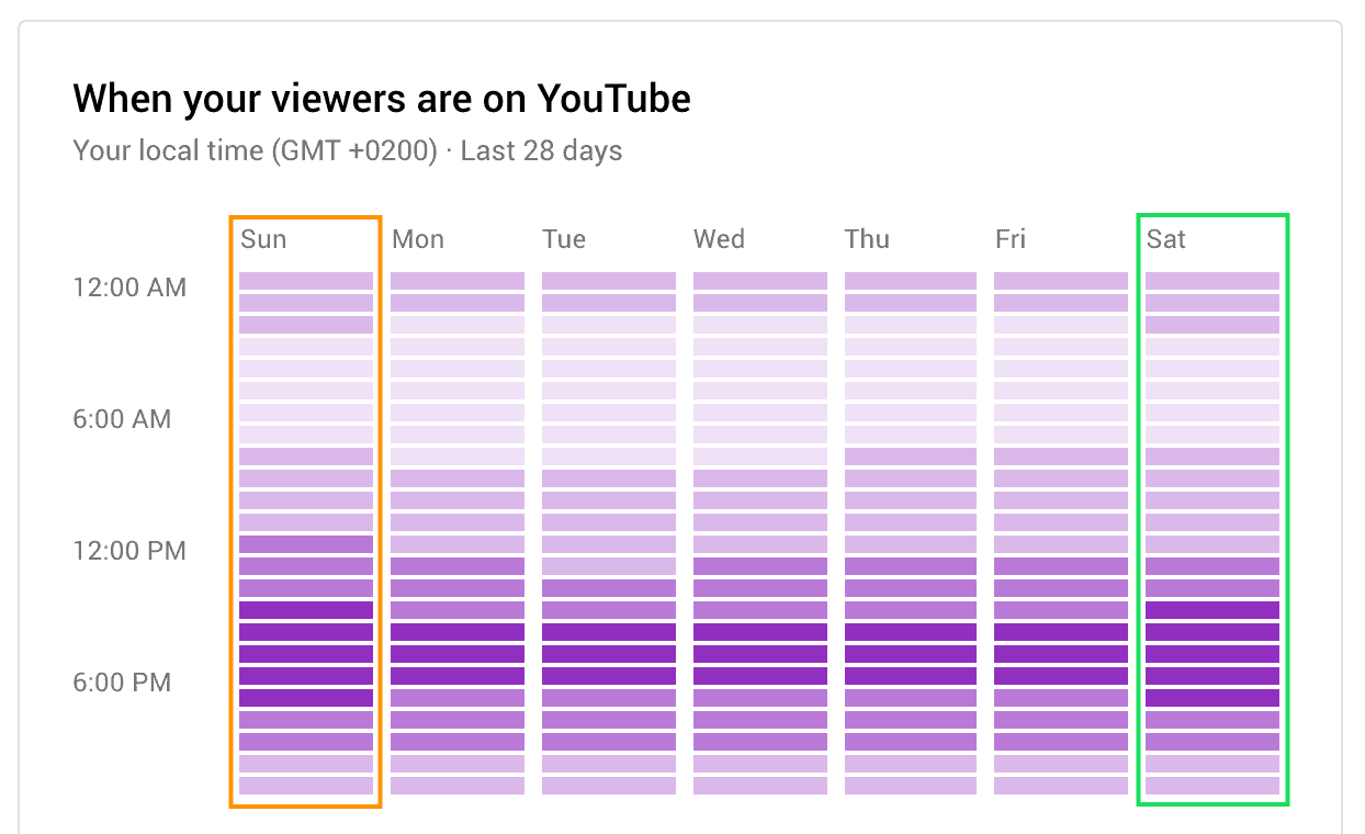 best time to post on youtube one day before