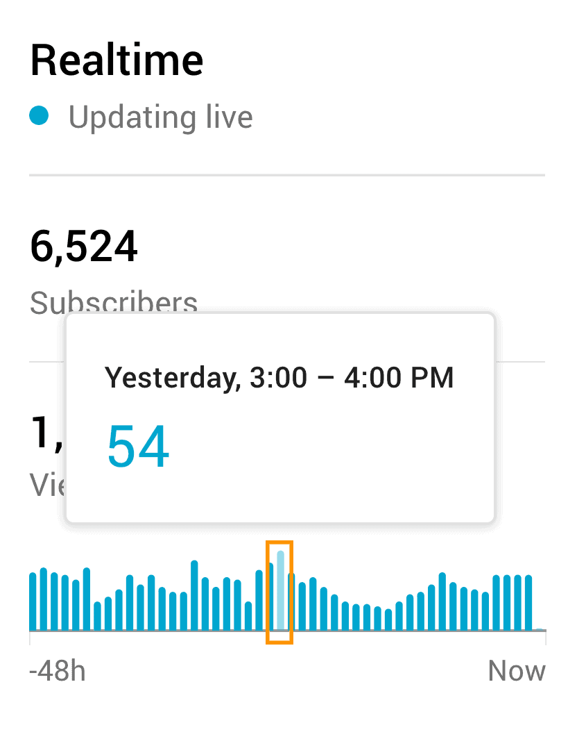 best time to post on youtube realtime activity peak