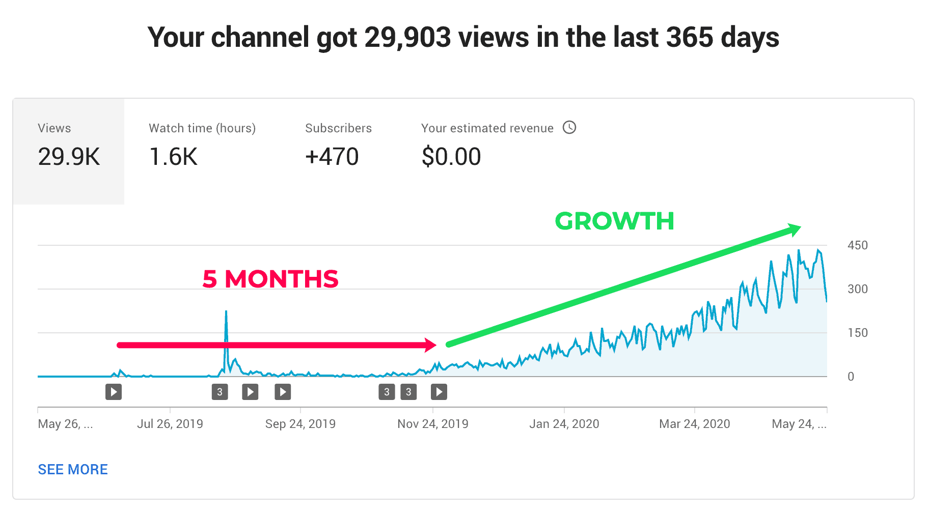 how to get more views on youtube growth